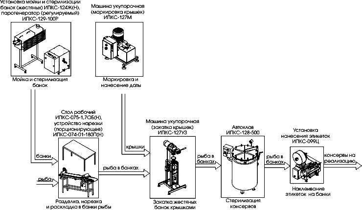 Комплект оборудования для консервирования рыбы ИПКС-0801