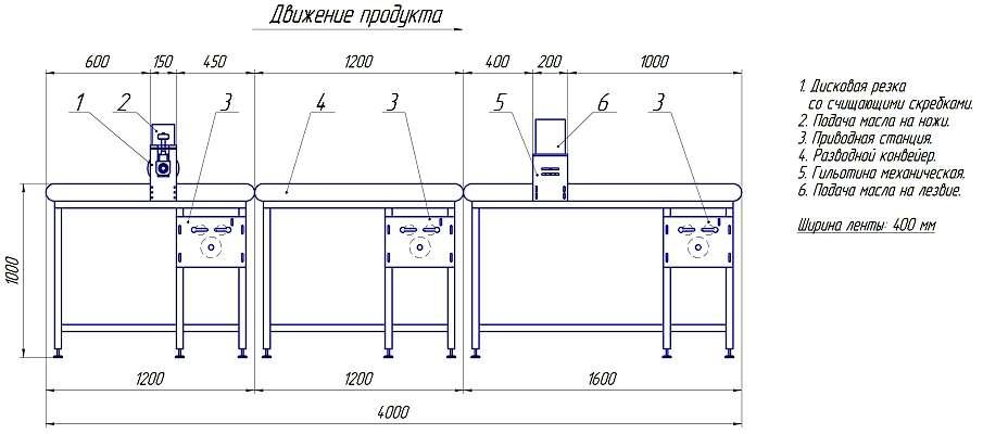 Схема Линии формования суфлейного пласта